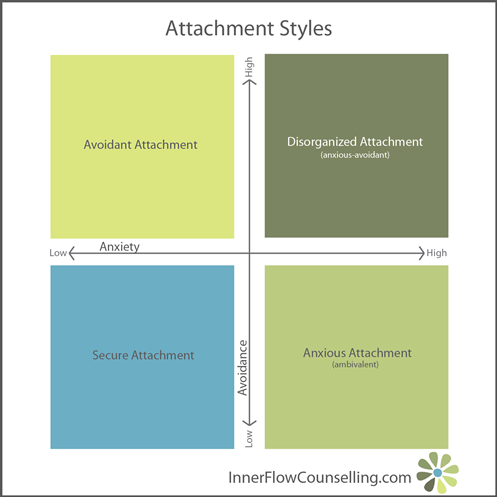 Communication - Attachment Styles | Inner Flow Counselling